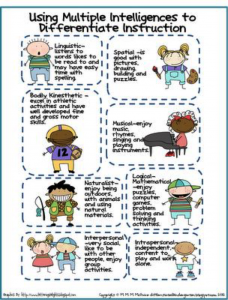 Differentiation by Multiple Intelligences